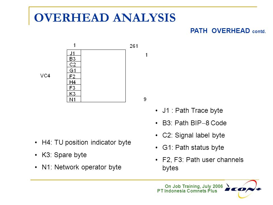 OVERHEAD ANALYSIS PATH OVERHEAD contd. J1 : Path Trace byte