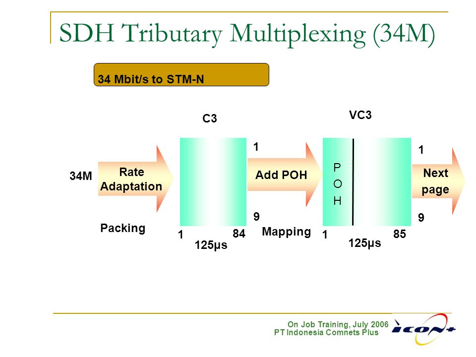 SDH Tributary Multiplexing (34M)