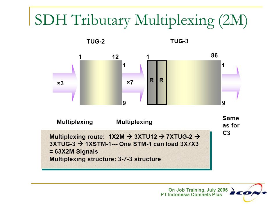 SDH Tributary Multiplexing (2M)