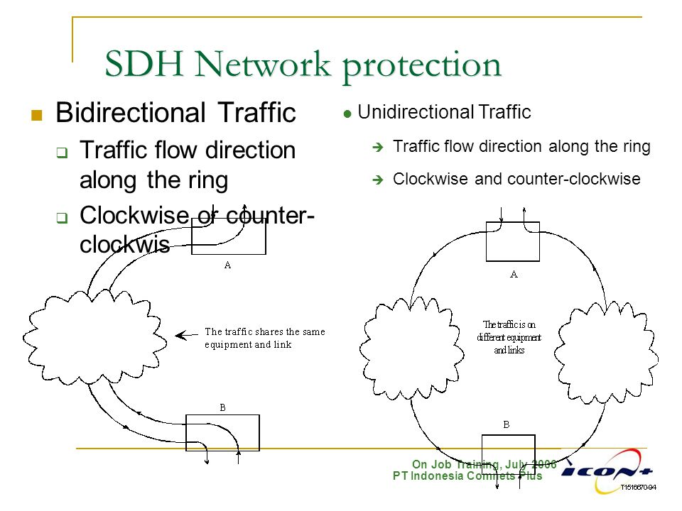 SDH Network protection