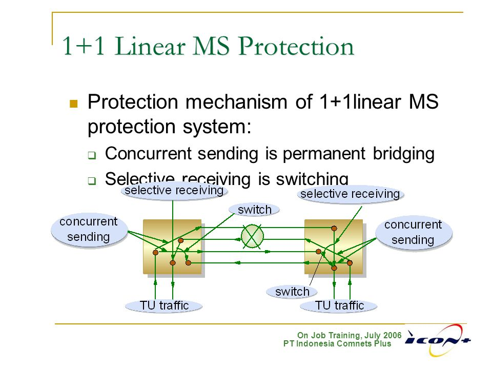 1+1 Linear MS Protection Protection mechanism of 1+1linear MS protection system: Concurrent sending is permanent bridging.