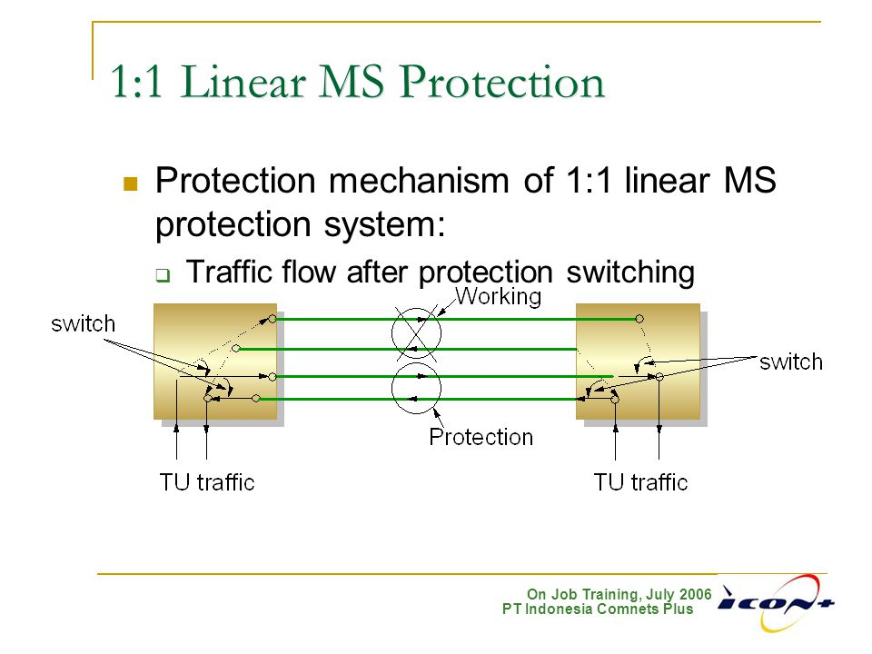 1:1 Linear MS Protection Protection mechanism of 1:1 linear MS protection system: Traffic flow after protection switching.