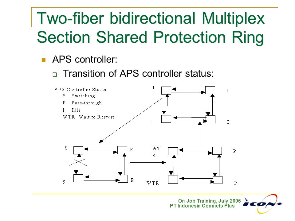 Two-fiber bidirectional Multiplex Section Shared Protection Ring