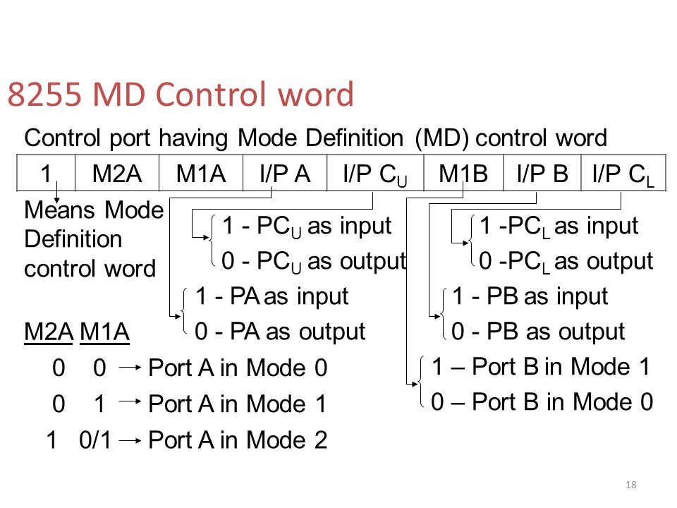 8255 MD Control word Control port having Mode Definition (MD) control word. 1. M2A. M1A. I/P A.