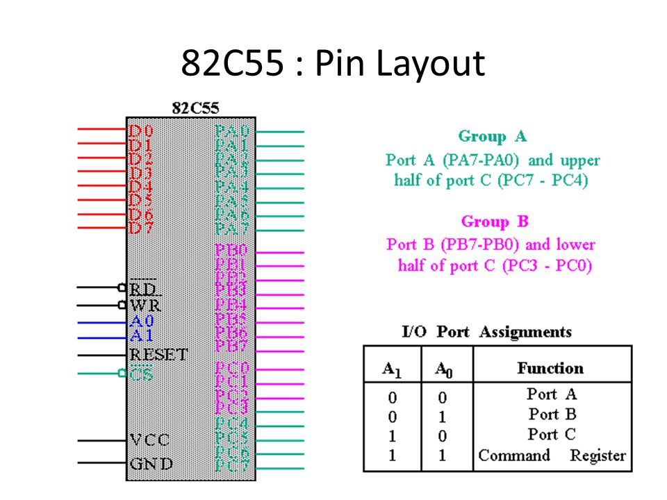 82C55 : Pin Layout