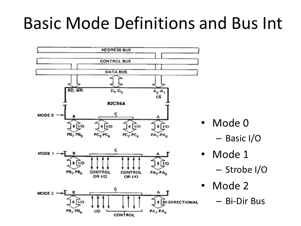 Basic Mode Definitions and Bus Int
