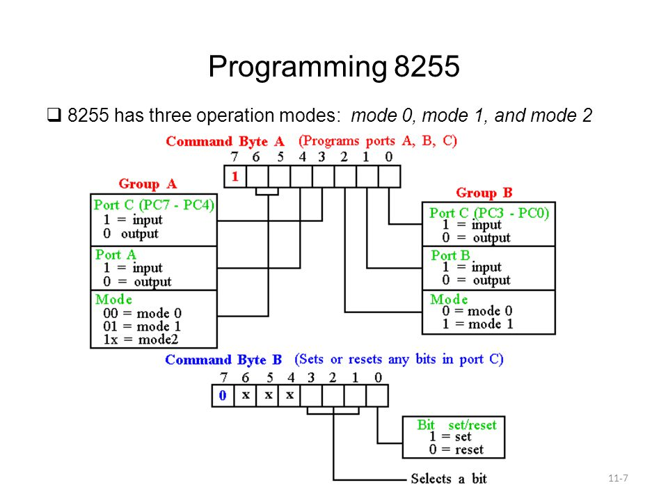 Programming 8255 8255 has three operation modes: mode 0, mode 1, and mode 2