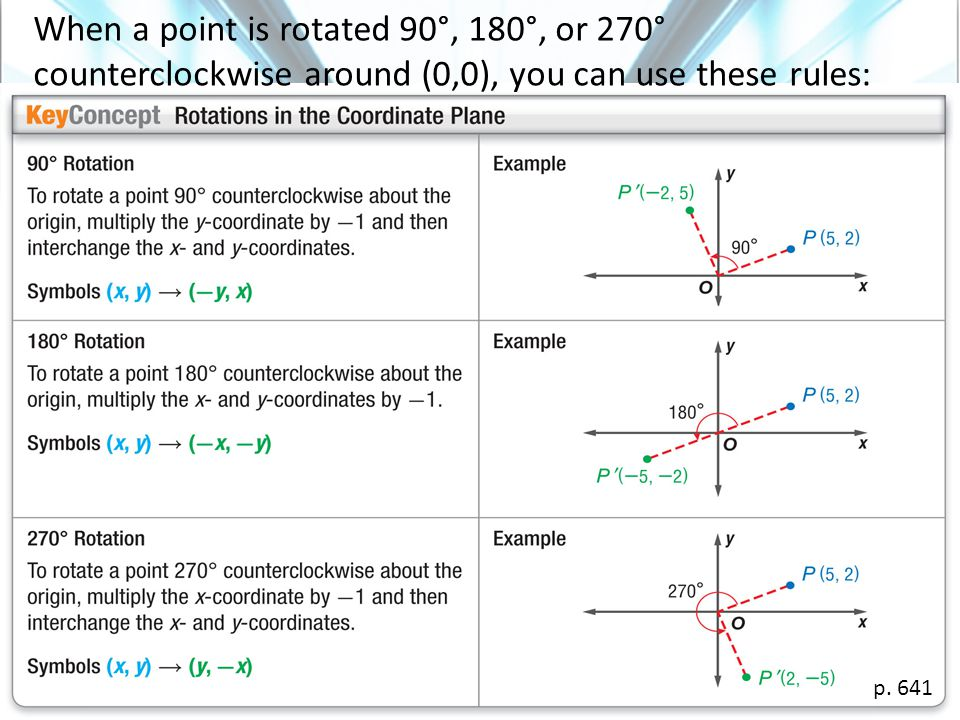 When a point is rotated 90°, 180°, or 270° counterclockwise around (0,0), you can use these rules: