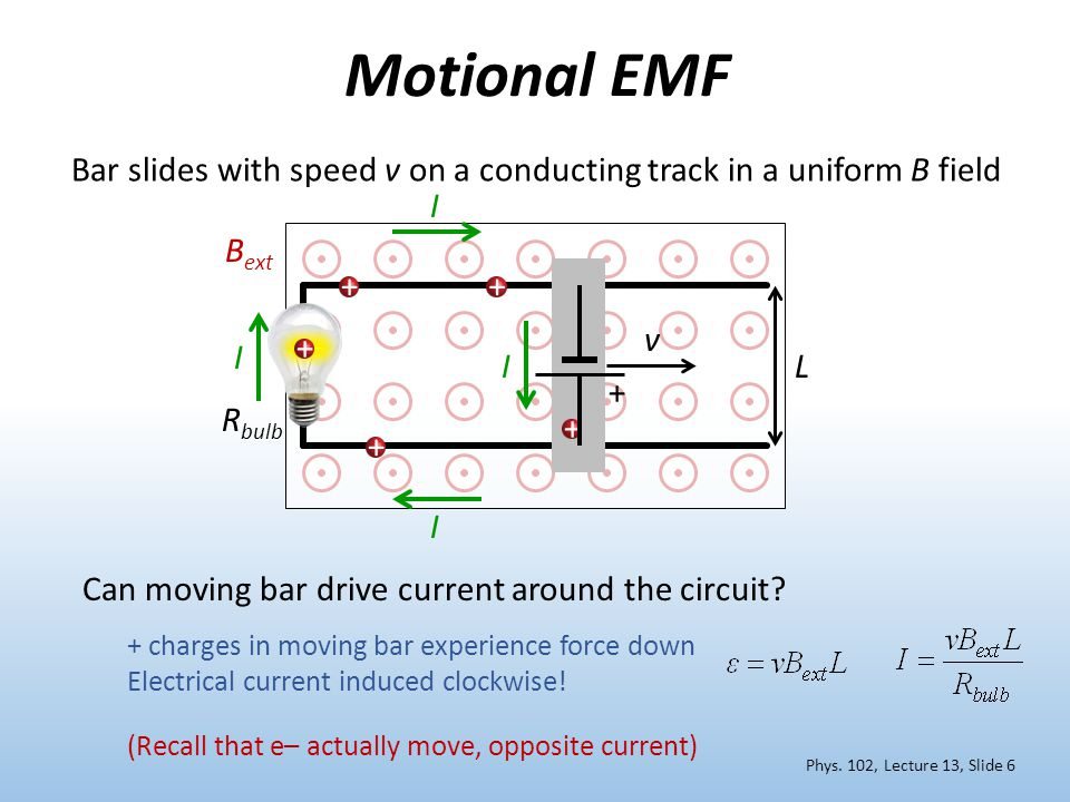 Motional EMF Bar slides with speed v on a conducting track in a uniform B field. I. Bext. + + v.