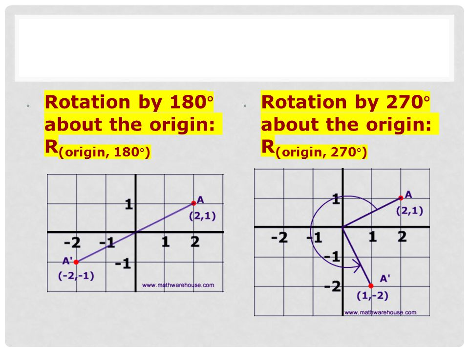 Rotation by 180° about the origin: R(origin, 180°)