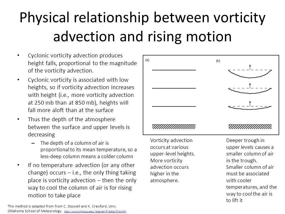 Physical relationship between vorticity advection and rising motion