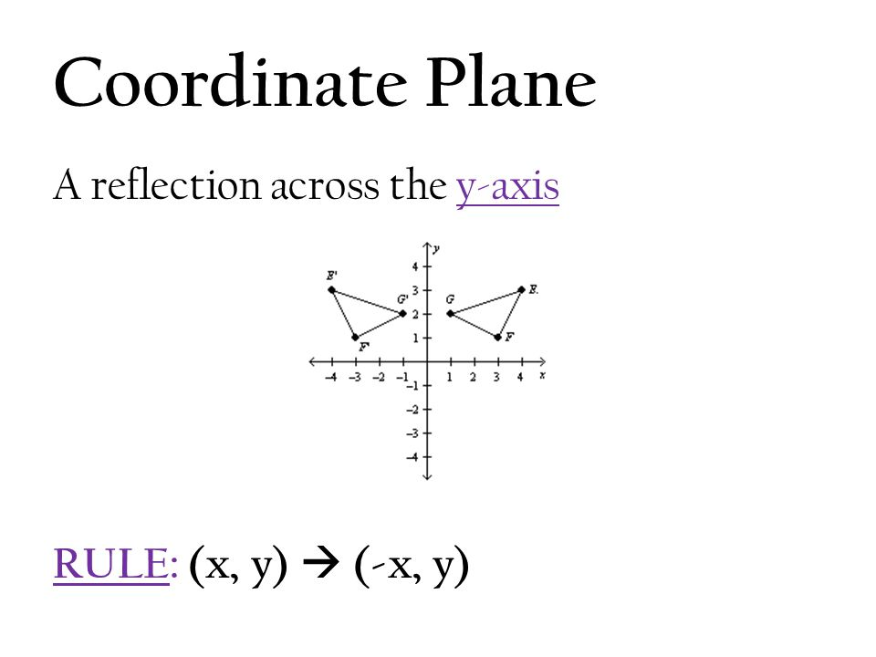 Coordinate Plane A reflection across the y-axis RULE: (x, y)  (-x, y)