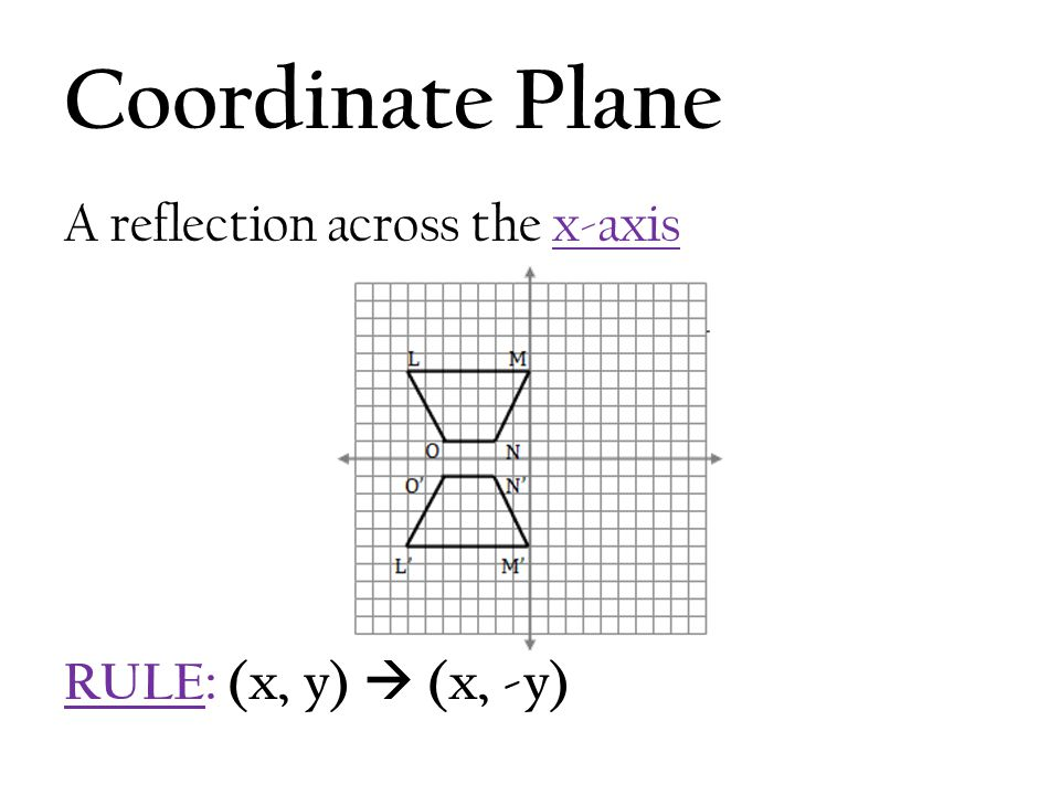Coordinate Plane A reflection across the x-axis RULE: (x, y)  (x, -y)