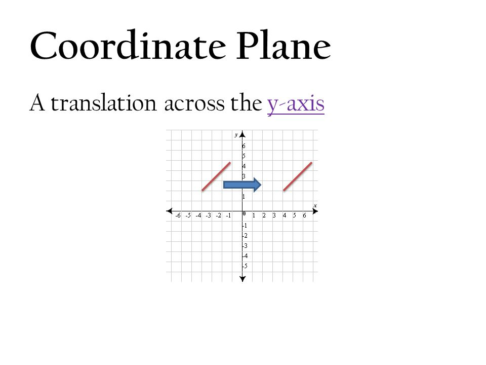 Coordinate Plane A translation across the y-axis