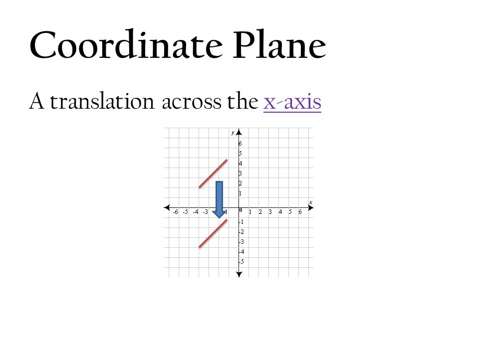 Coordinate Plane A translation across the x-axis