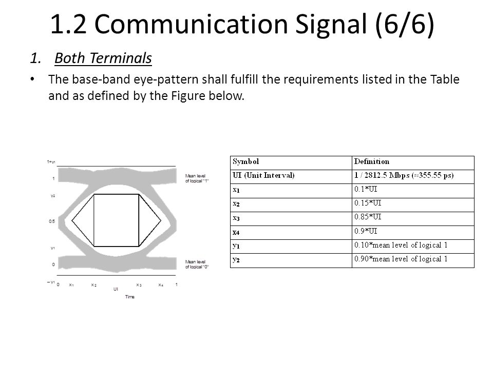 1.2 Communication Signal (6/6)