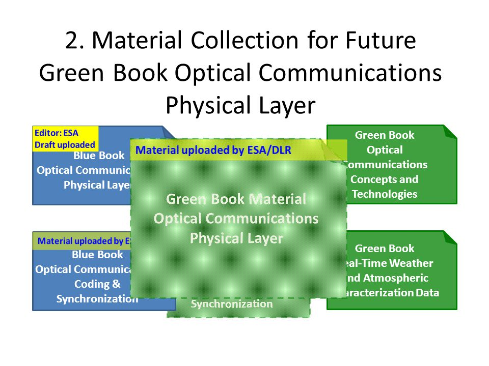 2. Material Collection for Future Green Book Optical Communications Physical Layer