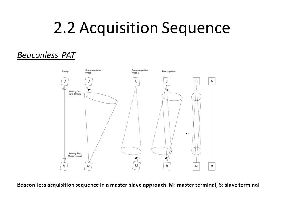 2.2 Acquisition Sequence Beaconless PAT