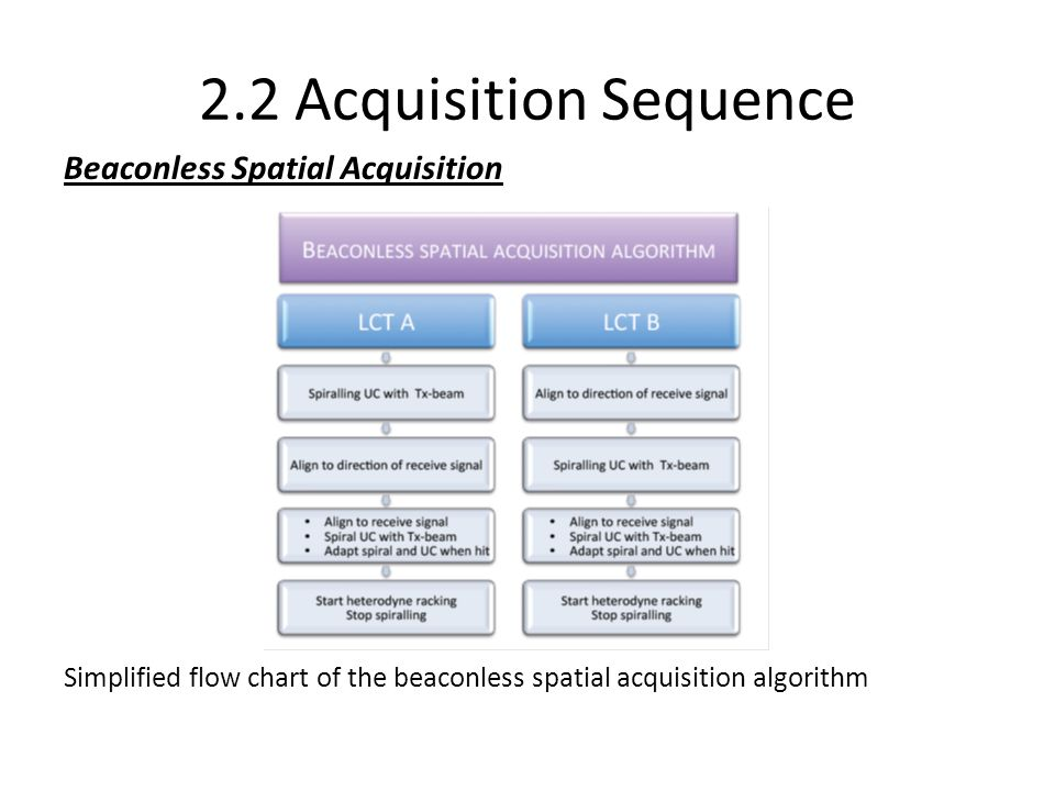 2.2 Acquisition Sequence Beaconless Spatial Acquisition