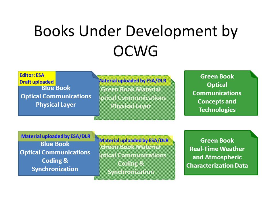 Books Under Development by OCWG