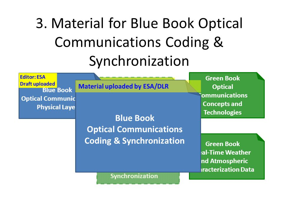 3. Material for Blue Book Optical Communications Coding & Synchronization