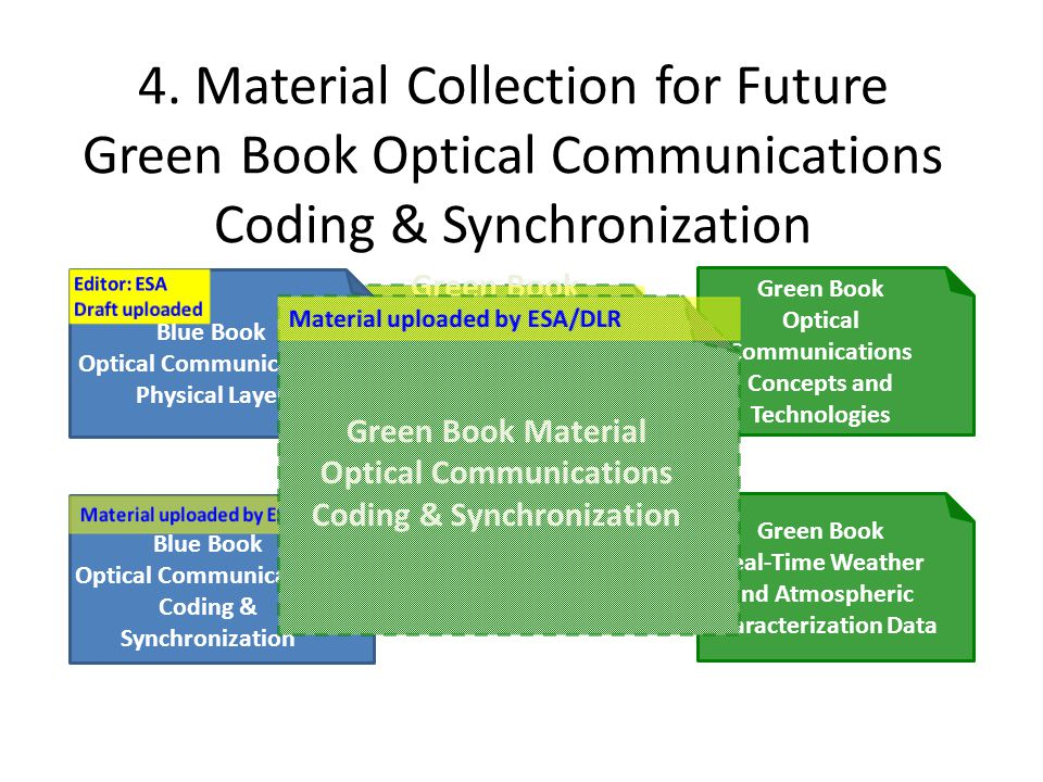 4. Material Collection for Future Green Book Optical Communications Coding & Synchronization