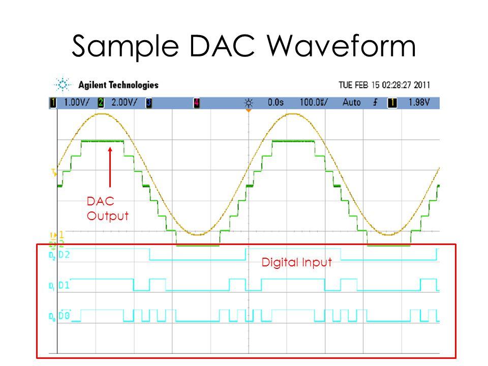 Sample DAC Waveform DAC Output Digital Input