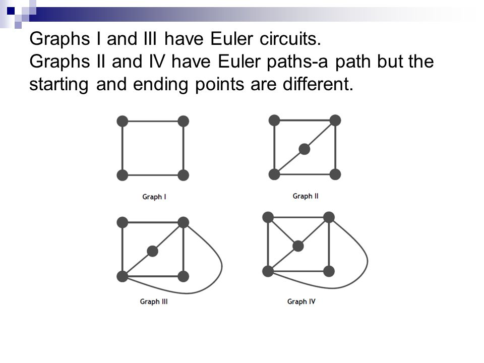 Graphs I and III have Euler circuits