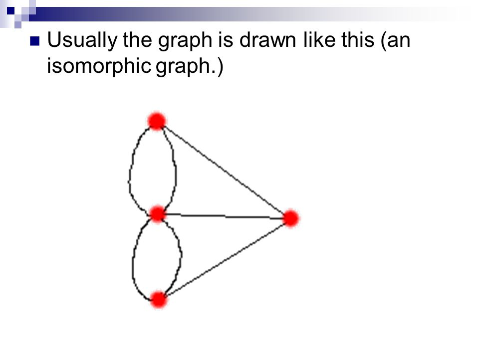 Usually the graph is drawn like this (an isomorphic graph.)