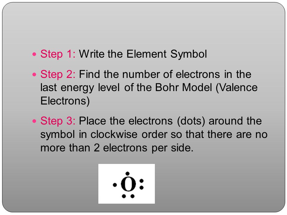 Step 1: Write the Element Symbol