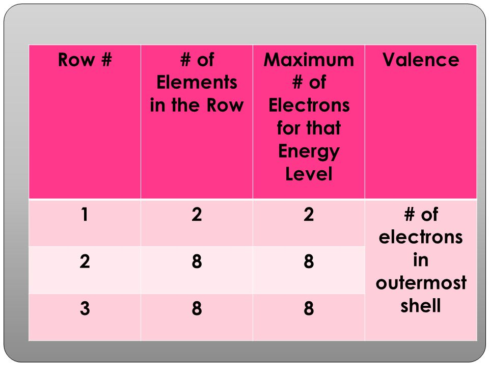 Maximum # of Electrons for that Energy Level Valence