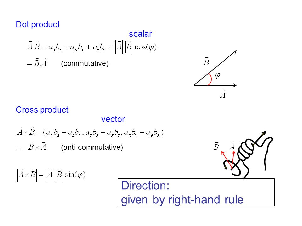 given by right-hand rule