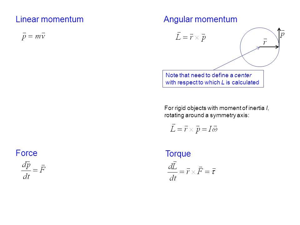 Linear momentum Angular momentum Force Torque
