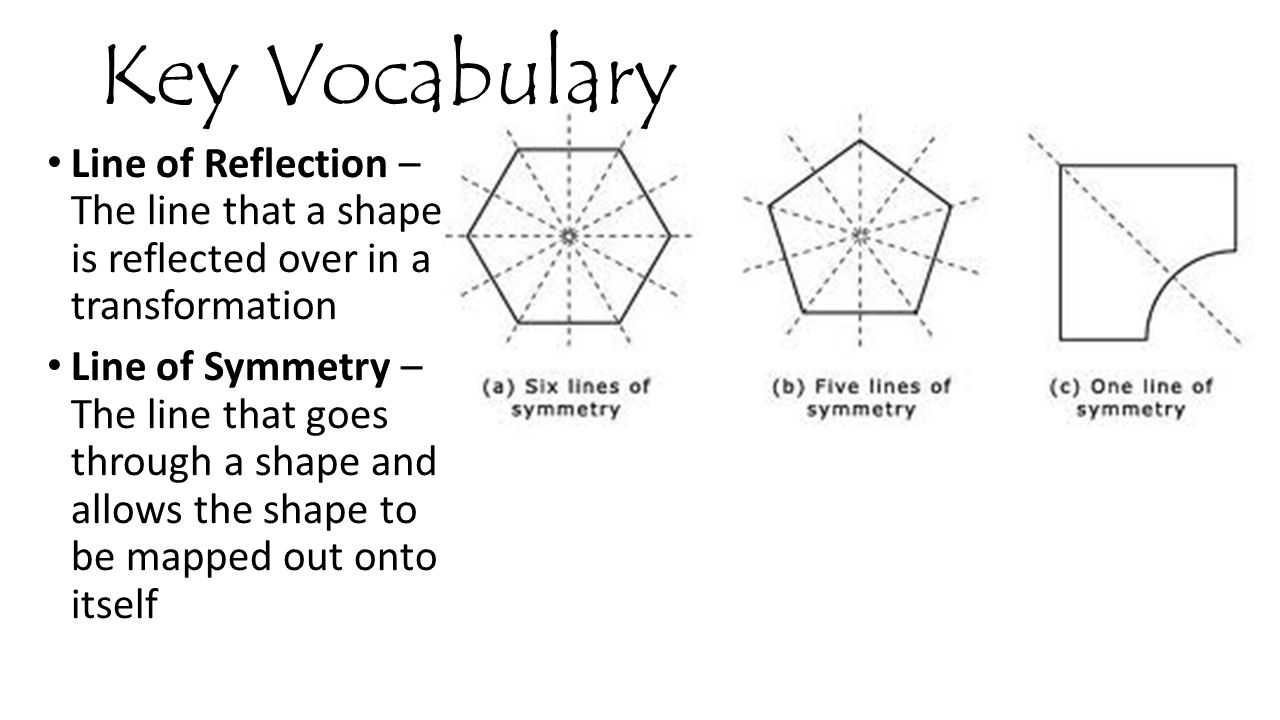 Key Vocabulary Line of Reflection – The line that a shape is reflected over in a transformation.