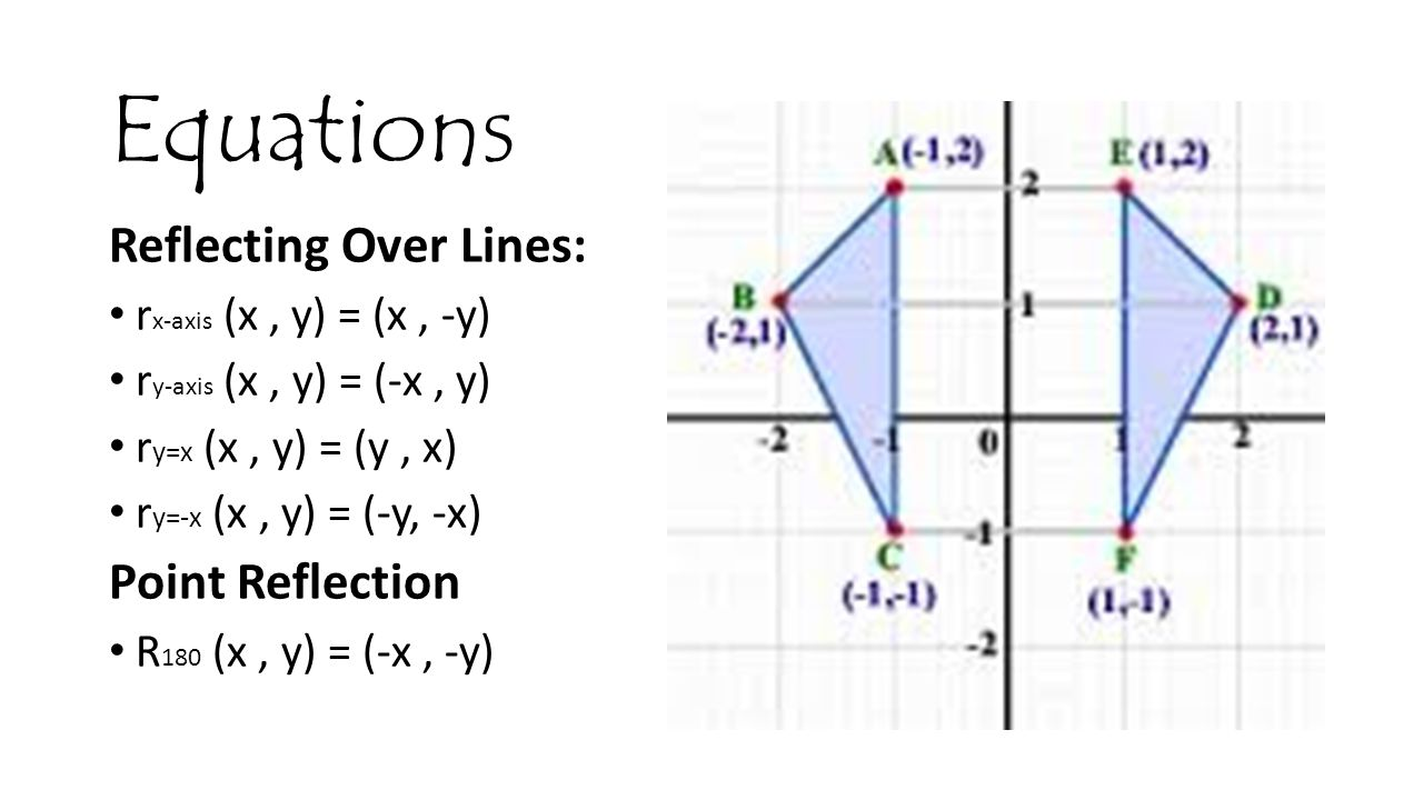 Equations Reflecting Over Lines: Point Reflection