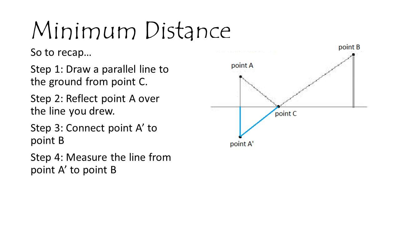 Minimum Distance