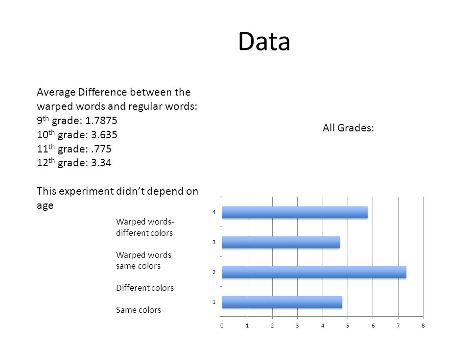 Data Average Difference between the warped words and regular words:
