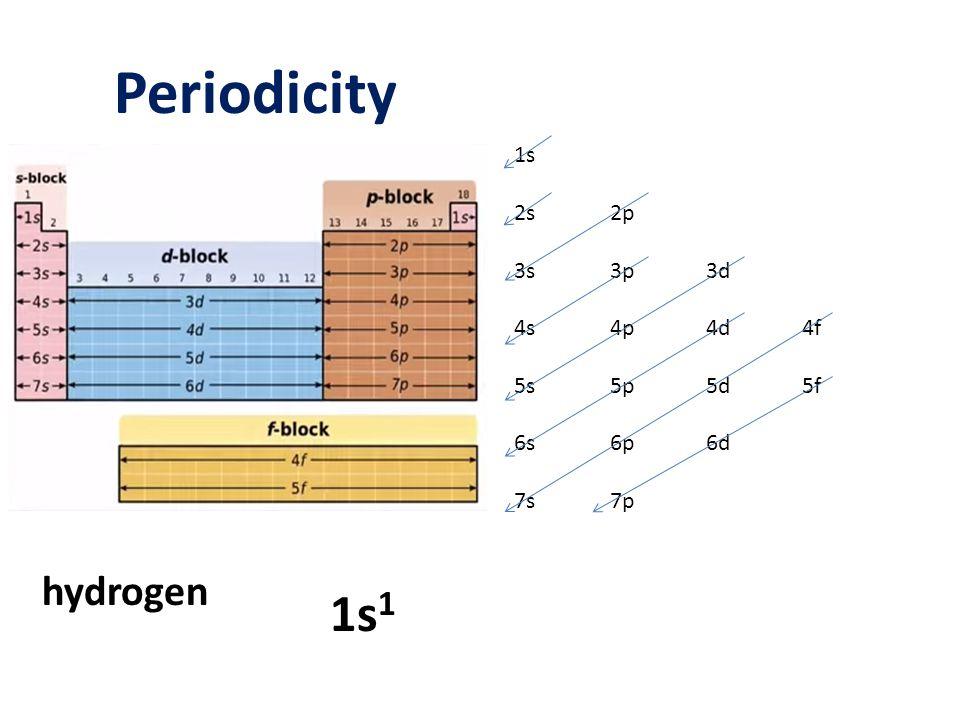 Periodicity 1s1 hydrogen 1s 2s 2p 3s 3p 3d 4s 4p 4d 4f 5s 5p 5d 5f