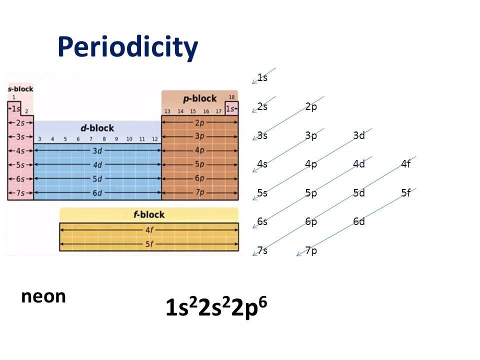 Periodicity 1s22s22p6 neon 1s 2s 2p 3s 3p 3d 4s 4p 4d 4f 5s 5p 5d 5f