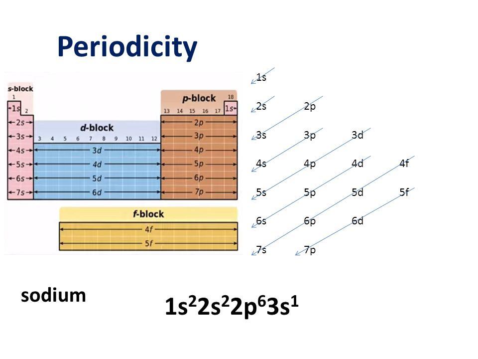 Periodicity 1s22s22p63s1 sodium 1s 2s 2p 3s 3p 3d 4s 4p 4d 4f