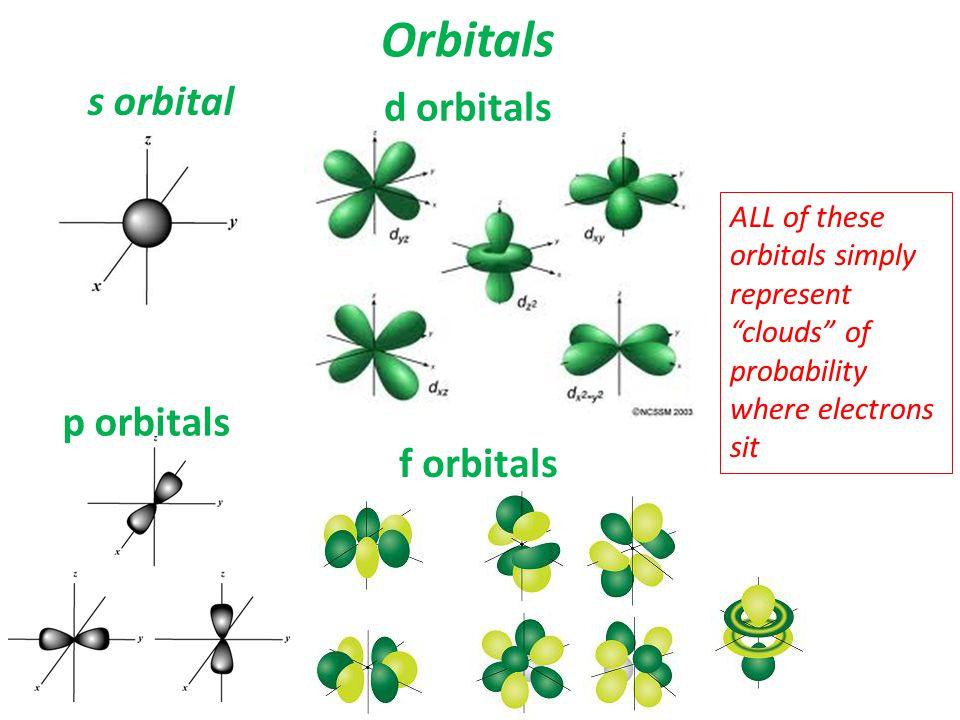 Orbitals s orbital d orbitals p orbitals f orbitals