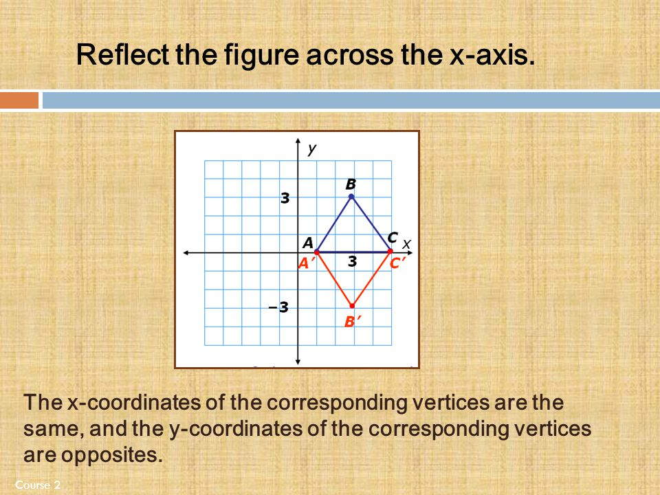Reflect the figure across the x-axis.