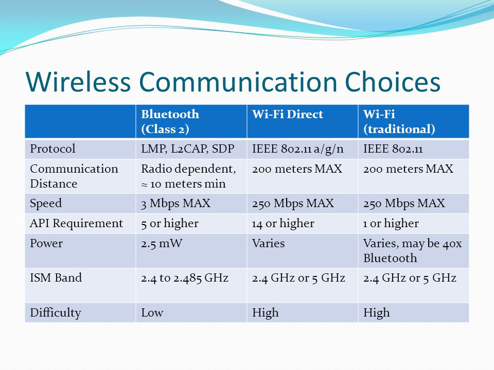 Wireless Communication Choices