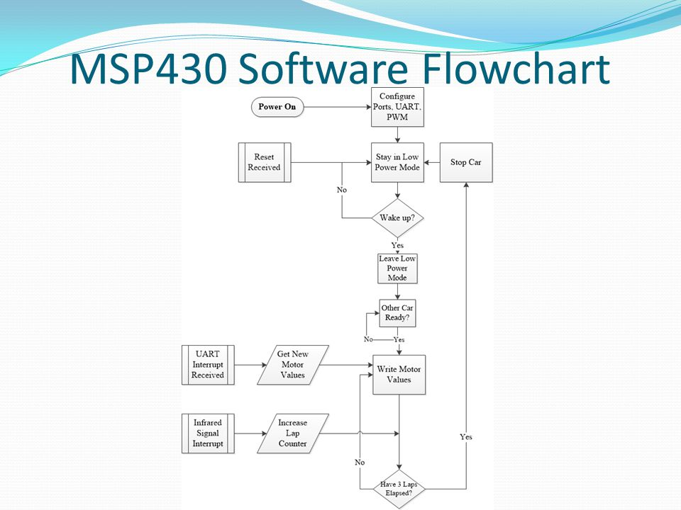 MSP430 Software Flowchart