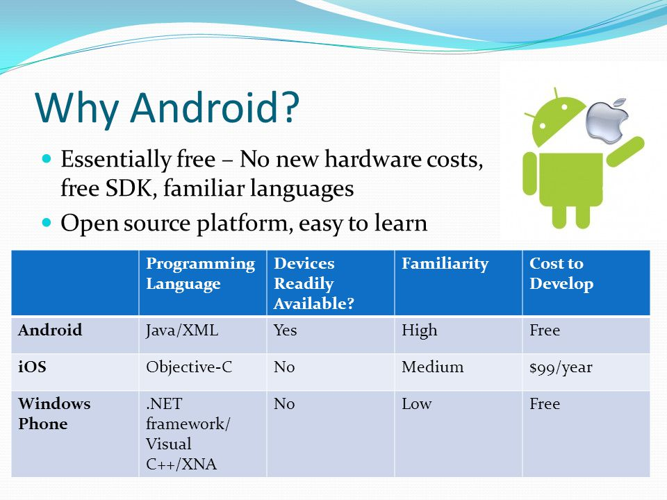 Why Android Essentially free – No new hardware costs, free SDK, familiar languages. Open source platform, easy to learn.
