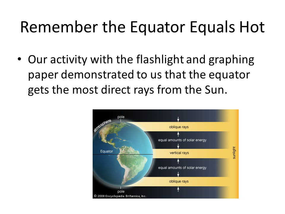 Remember the Equator Equals Hot