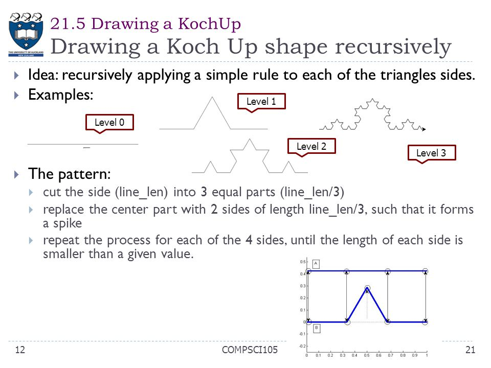 21.5 Drawing a KochUp Drawing a Koch Up shape recursively