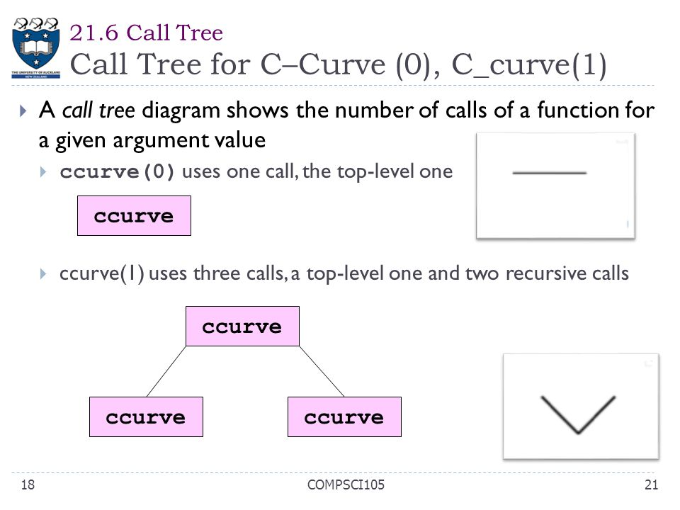 21.6 Call Tree Call Tree for C–Curve (0), C_curve(1)