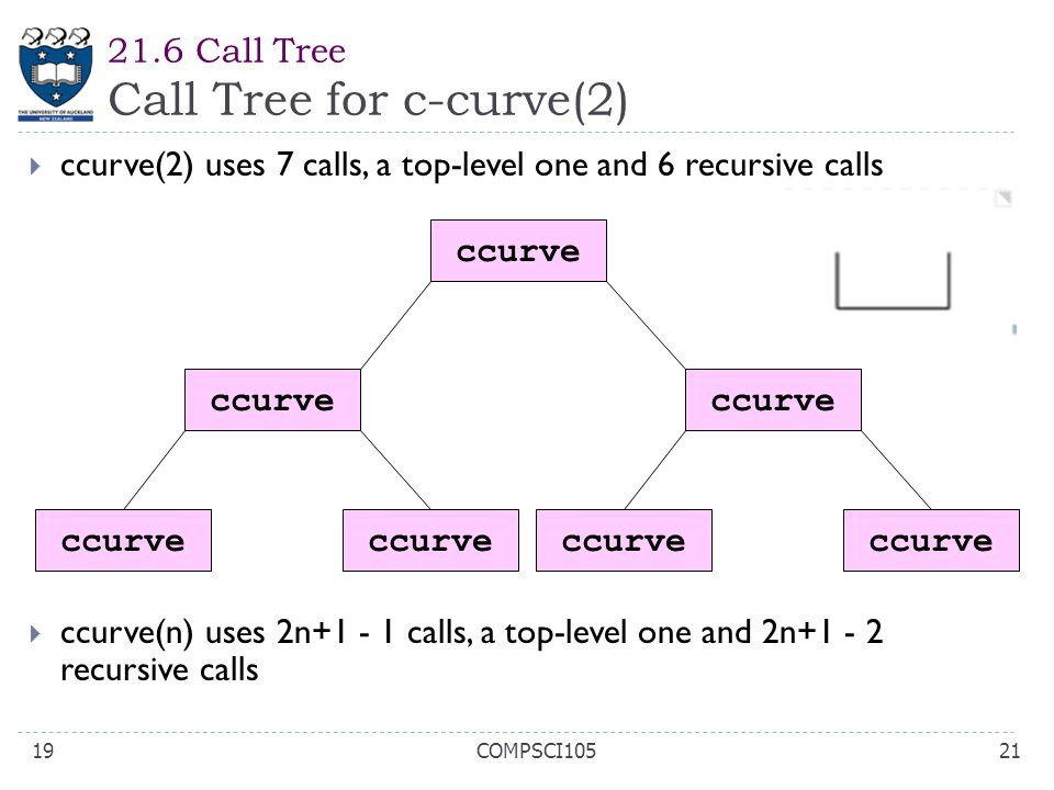 21.6 Call Tree Call Tree for c-curve(2)