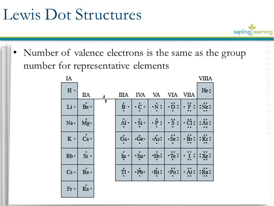 Lewis Dot Structures Number of valence electrons is the same as the group number for representative elements.
